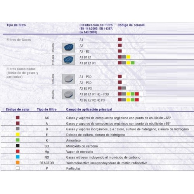 Filtres A1B1E1K1 avec connexion