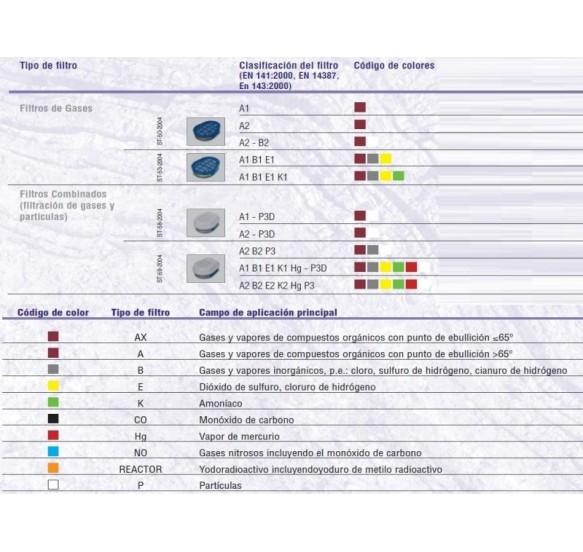 Filtros A1B1E1K1 con conexión
