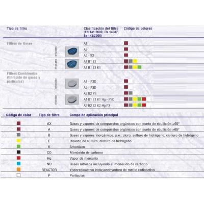 Filtros A2B2E2K2Hg-P