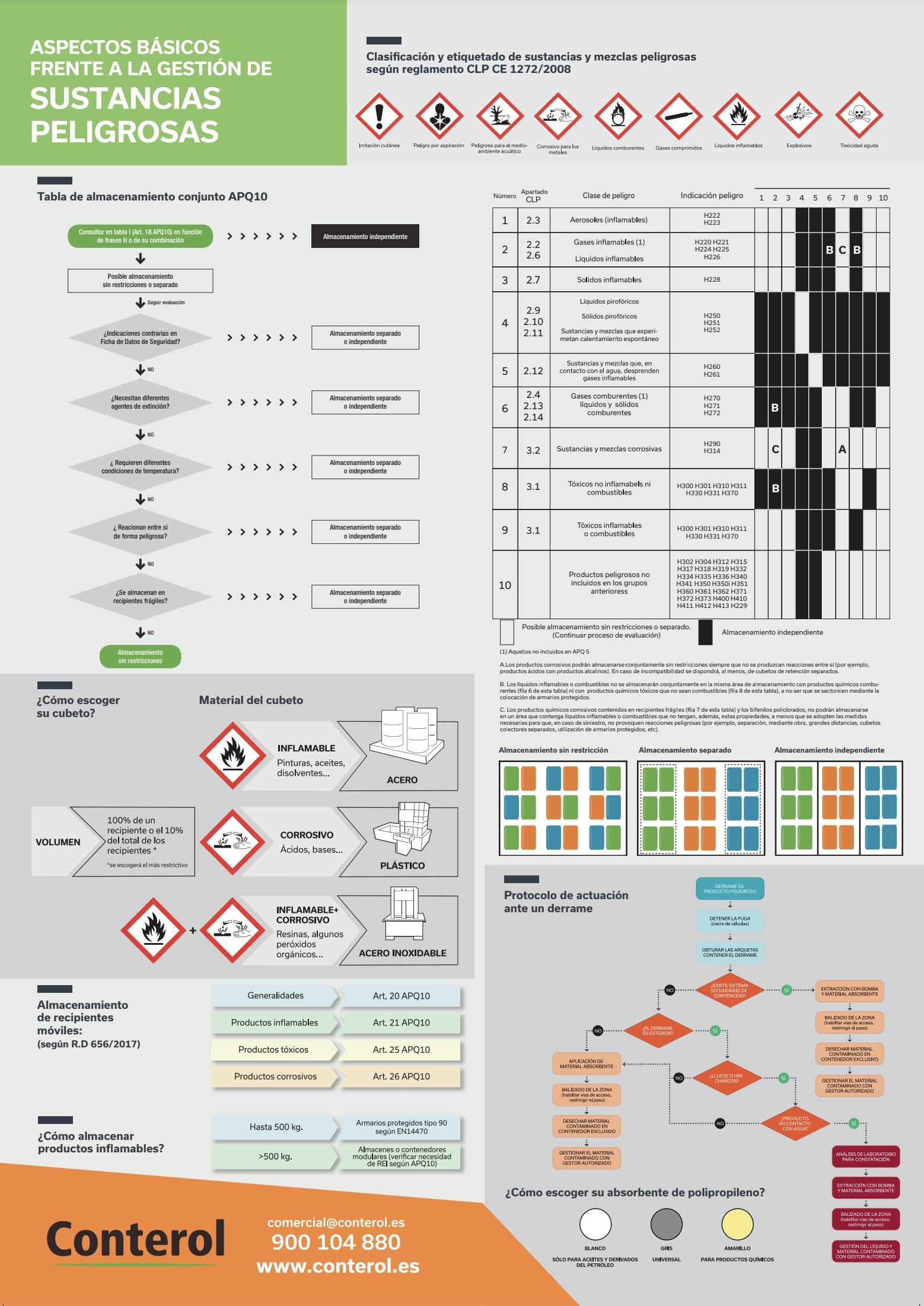 Nuevo cartel CONTEROL sobre Seguridad Industrial y Medio Ambiente